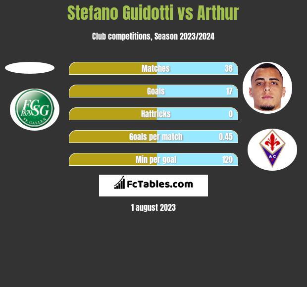 Stefano Guidotti vs Arthur h2h player stats