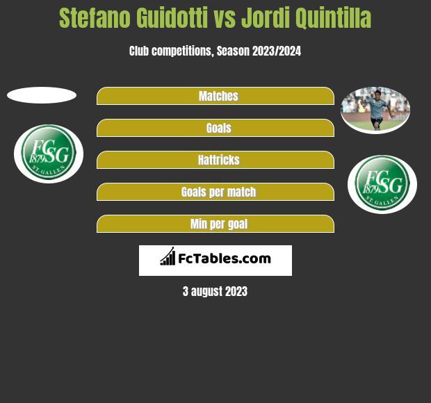 Stefano Guidotti vs Jordi Quintilla h2h player stats