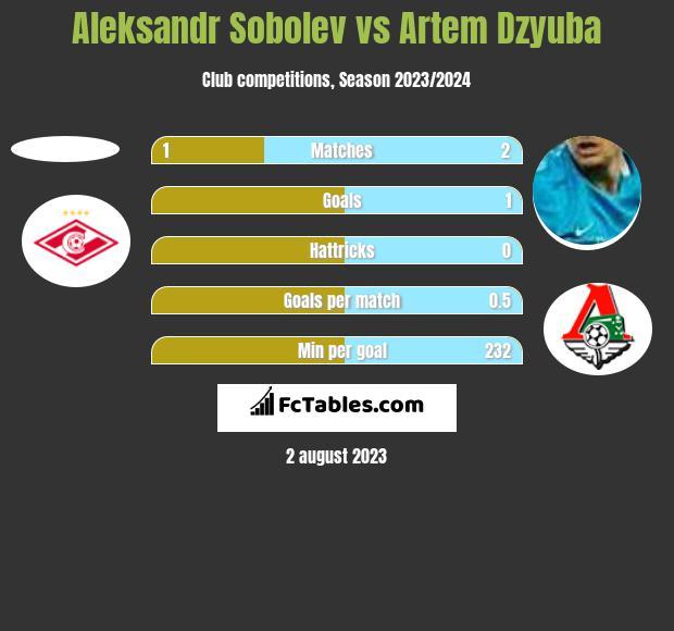 Aleksandr Sobolev vs Artem Dzyuba h2h player stats