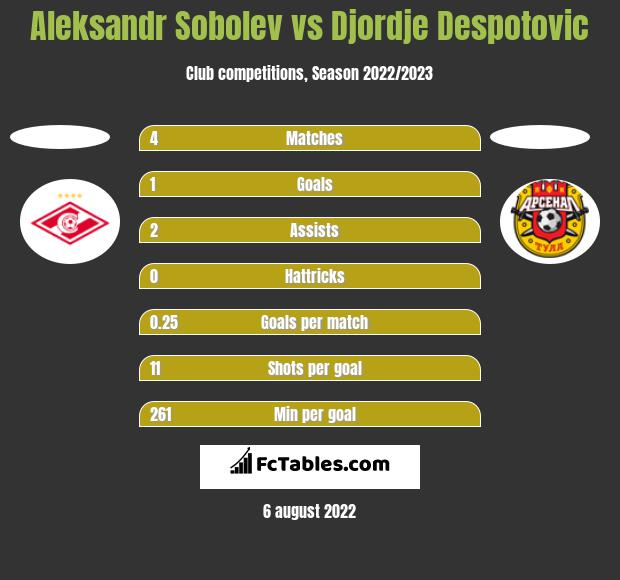 Aleksandr Sobolev vs Djordje Despotovic h2h player stats