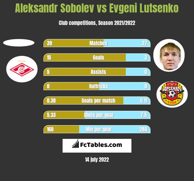 Aleksandr Sobolev vs Evgeni Lutsenko h2h player stats