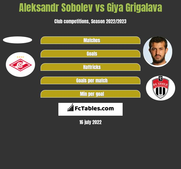 Aleksandr Sobolev vs Giya Grigalava h2h player stats