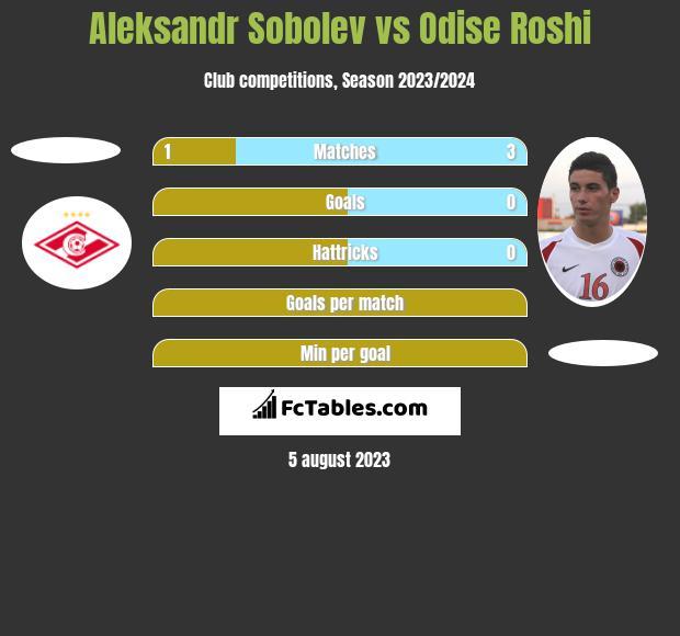 Aleksandr Sobolev vs Odise Roshi h2h player stats