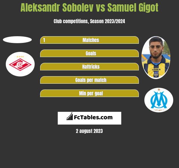 Aleksandr Sobolev vs Samuel Gigot h2h player stats