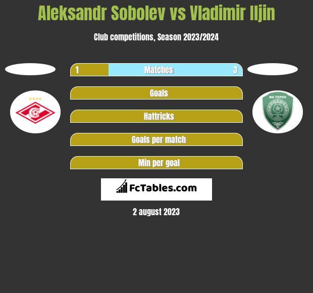 Aleksandr Sobolev vs Vladimir Iljin h2h player stats