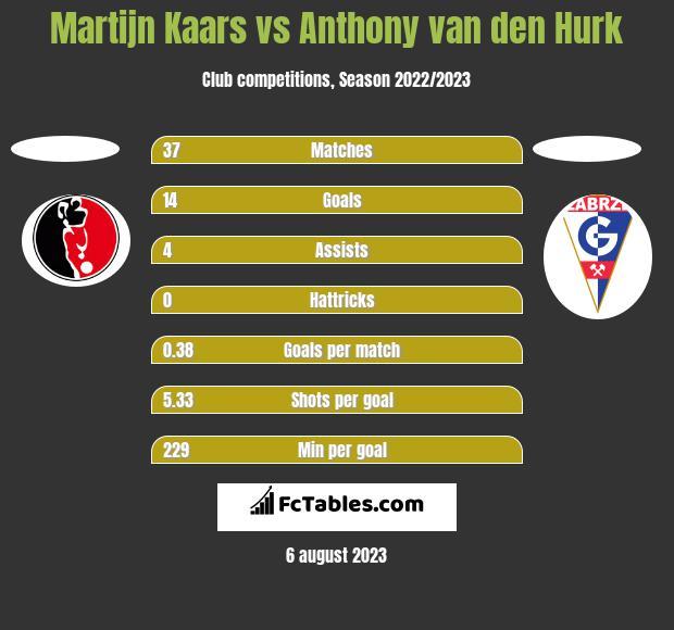 Martijn Kaars vs Anthony van den Hurk h2h player stats