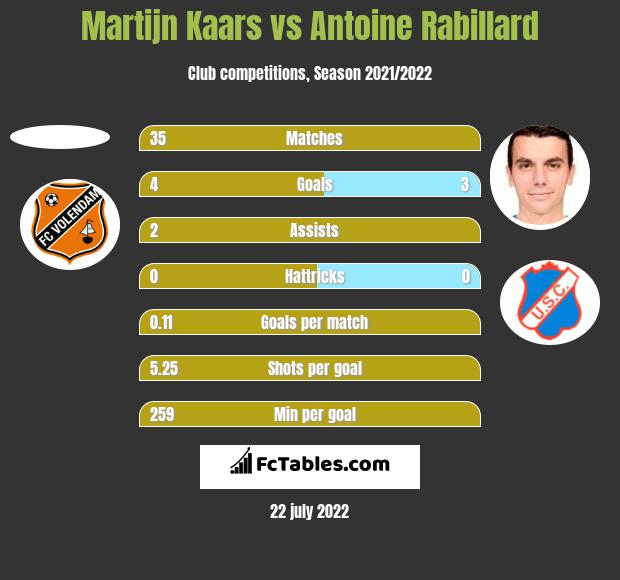 Martijn Kaars vs Antoine Rabillard h2h player stats