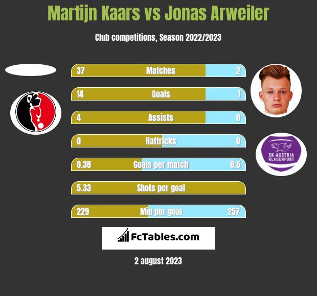 Martijn Kaars vs Jonas Arweiler h2h player stats