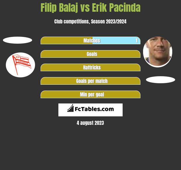 Filip Balaj vs Erik Pacinda h2h player stats