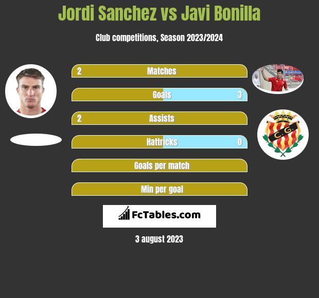 Jordi Sanchez vs Javi Bonilla h2h player stats