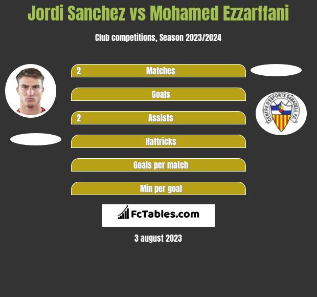 Jordi Sanchez vs Mohamed Ezzarffani h2h player stats