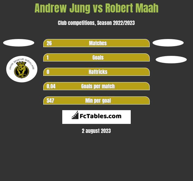 Andrew Jung vs Robert Maah h2h player stats