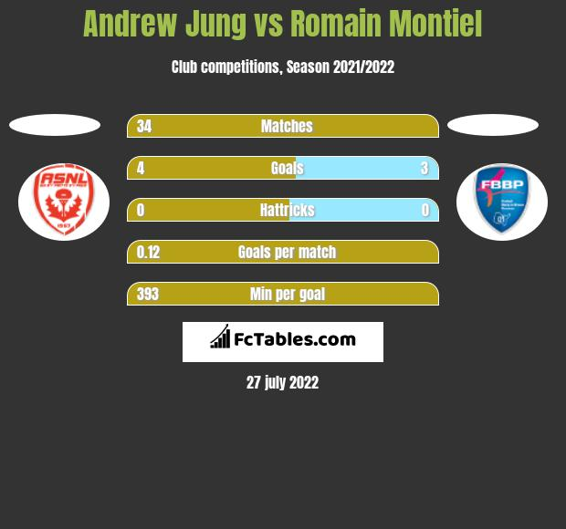 Andrew Jung vs Romain Montiel h2h player stats