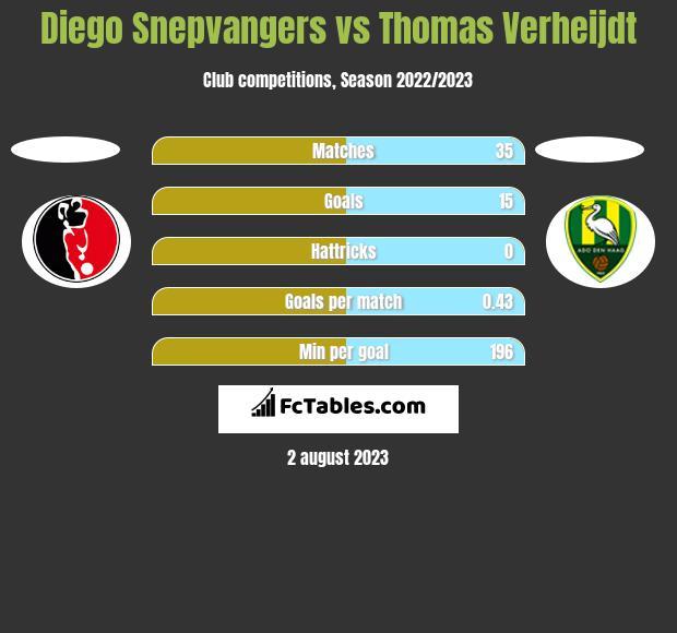 Diego Snepvangers vs Thomas Verheijdt h2h player stats