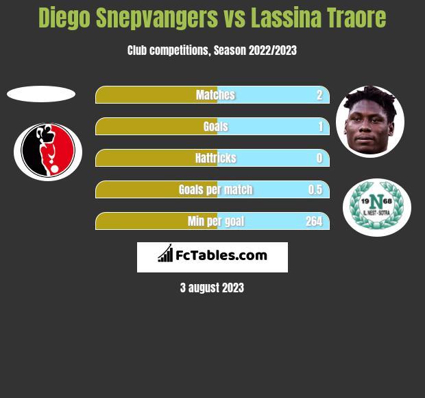 Diego Snepvangers vs Lassina Traore h2h player stats