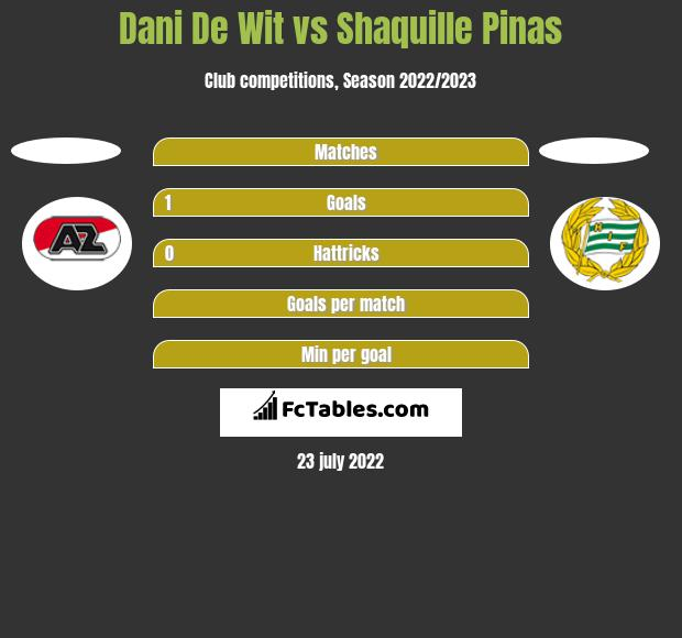 Dani De Wit vs Shaquille Pinas h2h player stats