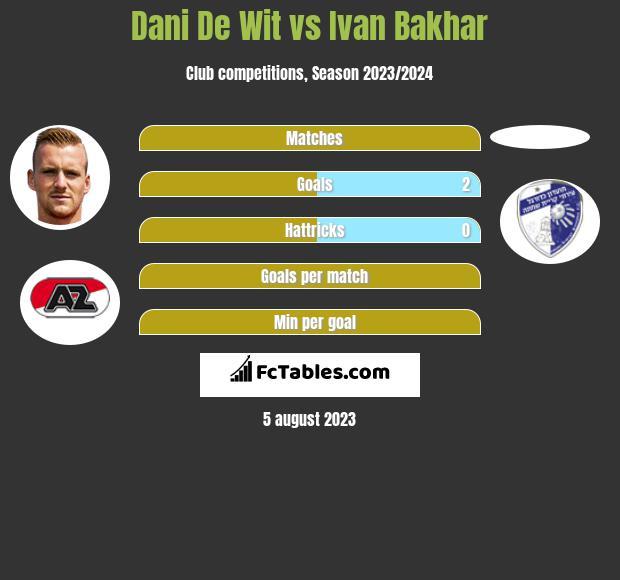 Dani De Wit vs Ivan Bakhar h2h player stats