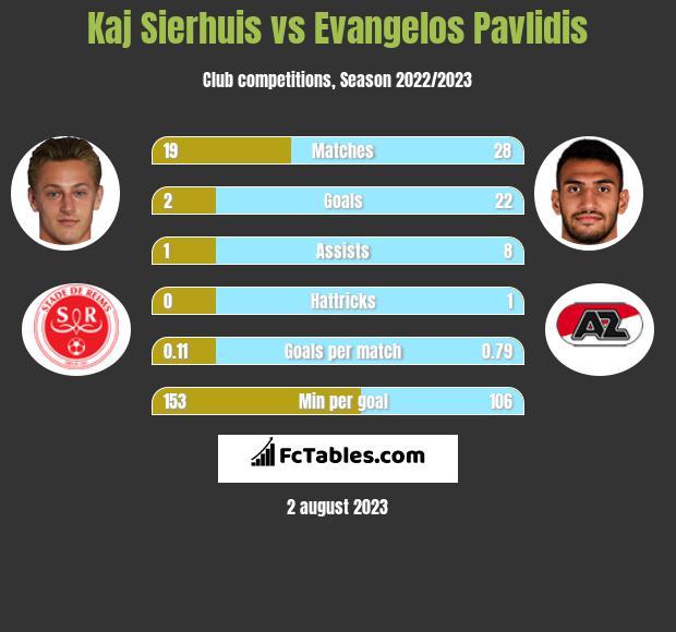 Kaj Sierhuis vs Evangelos Pavlidis h2h player stats