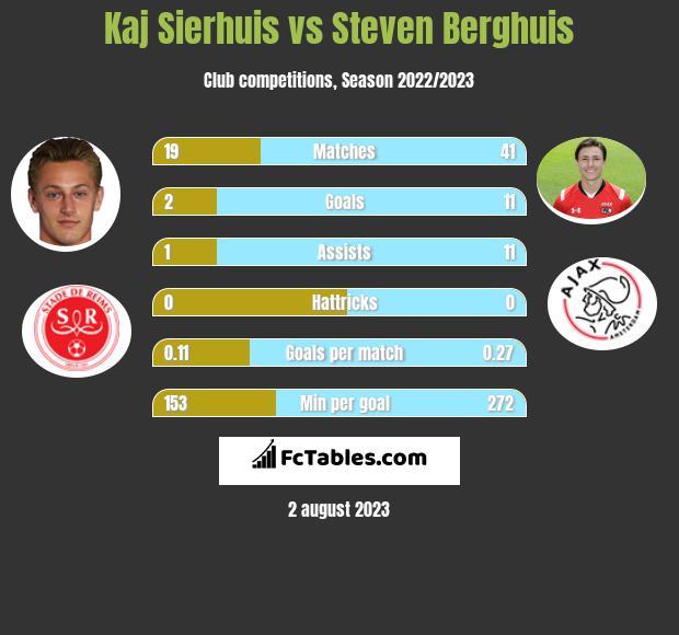 Kaj Sierhuis vs Steven Berghuis h2h player stats