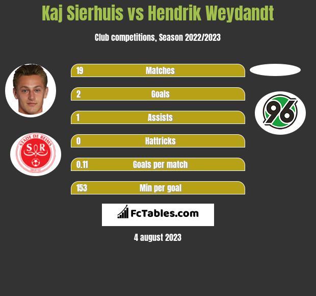 Kaj Sierhuis vs Hendrik Weydandt h2h player stats