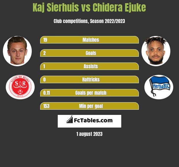 Kaj Sierhuis vs Chidera Ejuke h2h player stats