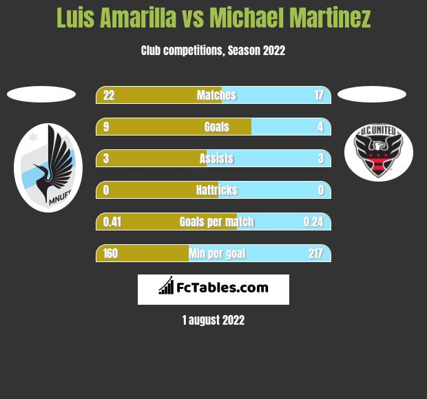 Luis Amarilla vs Michael Martinez h2h player stats