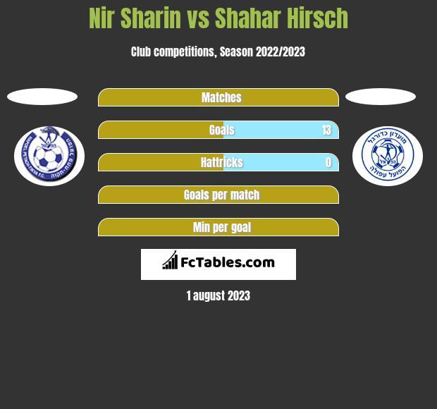 Nir Sharin vs Shahar Hirsch h2h player stats