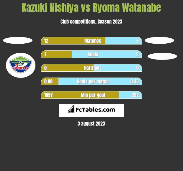 Kazuki Nishiya vs Ryoma Watanabe h2h player stats