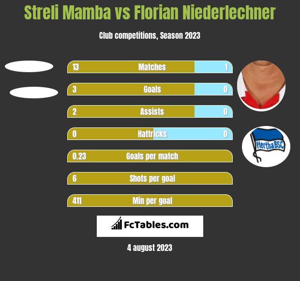 Streli Mamba vs Florian Niederlechner h2h player stats