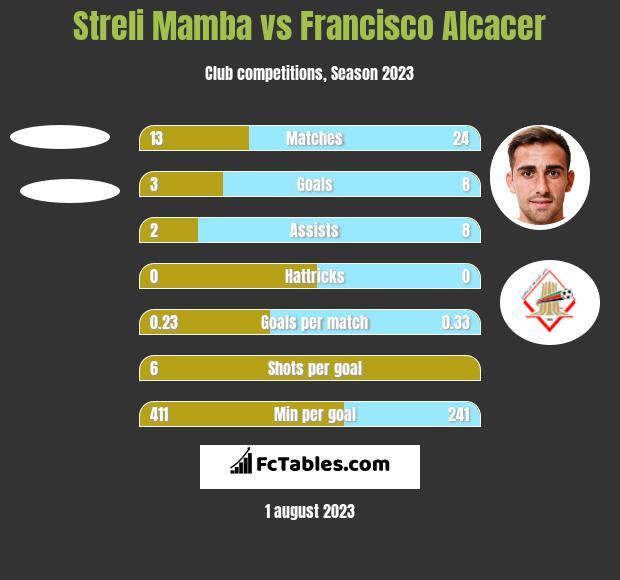 Streli Mamba vs Francisco Alcacer h2h player stats