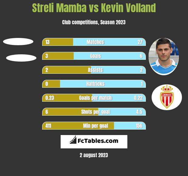 Streli Mamba vs Kevin Volland h2h player stats