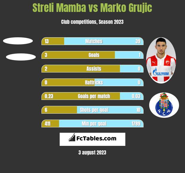 Streli Mamba vs Marko Grujic h2h player stats