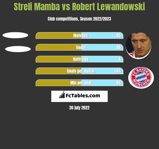 Streli Mamba vs Robert Lewandowski h2h player stats