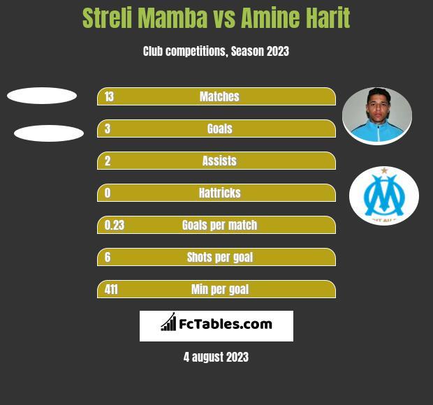 Streli Mamba vs Amine Harit h2h player stats