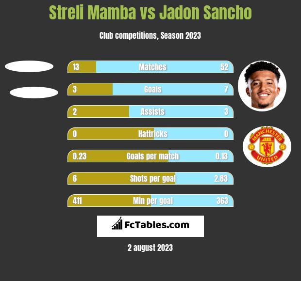 Streli Mamba vs Jadon Sancho h2h player stats