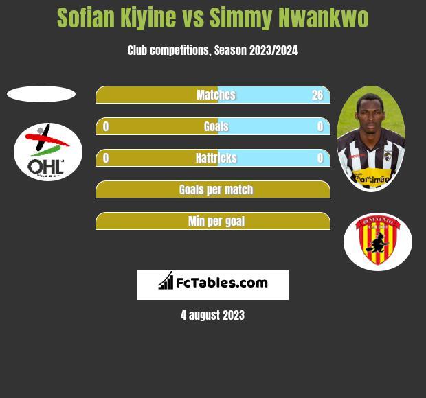 Sofian Kiyine vs Simmy Nwankwo h2h player stats