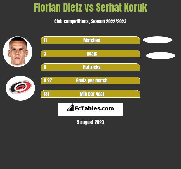 Florian Dietz vs Serhat Koruk h2h player stats