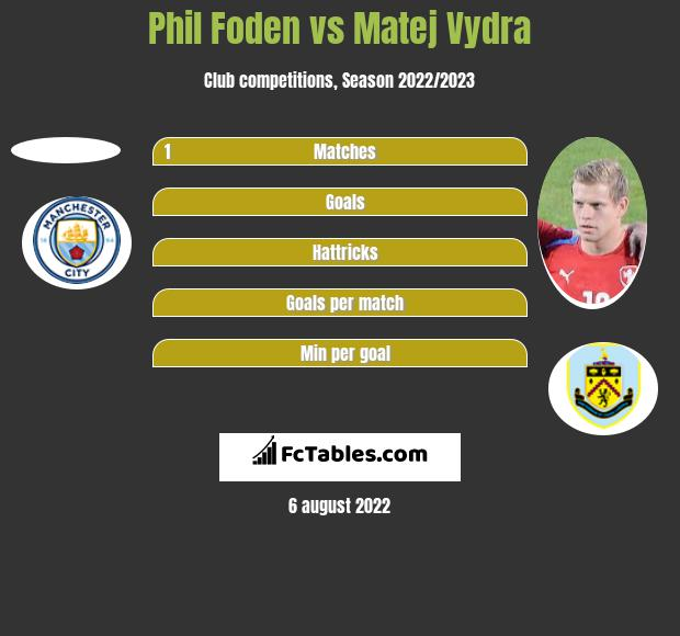 Phil Foden vs Matej Vydra h2h player stats