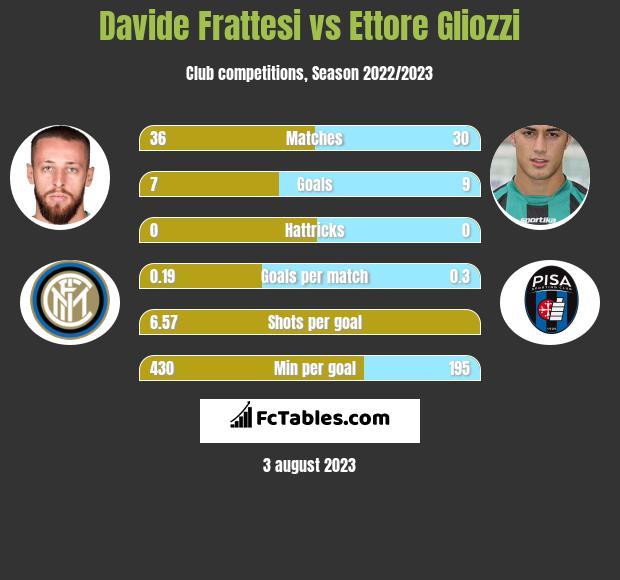 Davide Frattesi vs Ettore Gliozzi h2h player stats