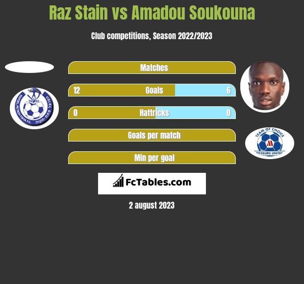 Raz Stain vs Amadou Soukouna h2h player stats