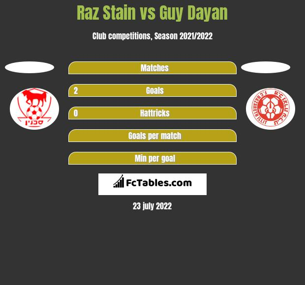 Raz Stain vs Guy Dayan h2h player stats