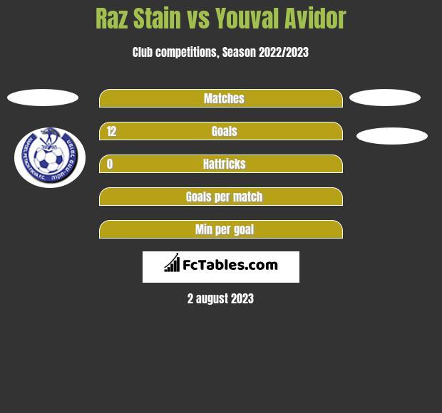 Raz Stain vs Youval Avidor h2h player stats
