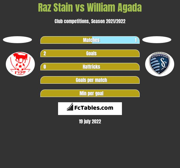 Raz Stain vs William Agada h2h player stats