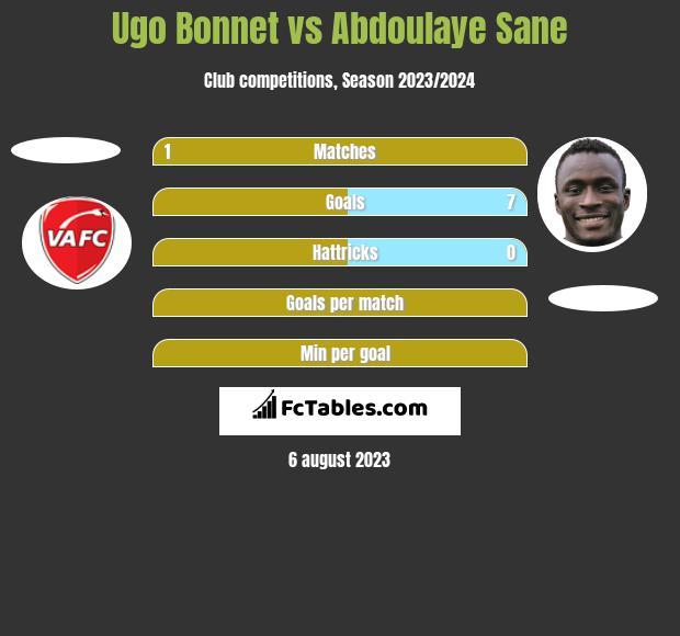 Ugo Bonnet vs Abdoulaye Sane h2h player stats