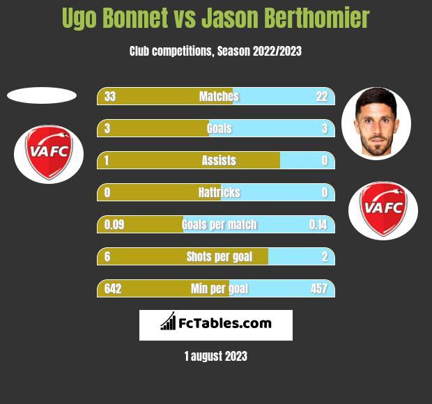 Ugo Bonnet vs Jason Berthomier h2h player stats