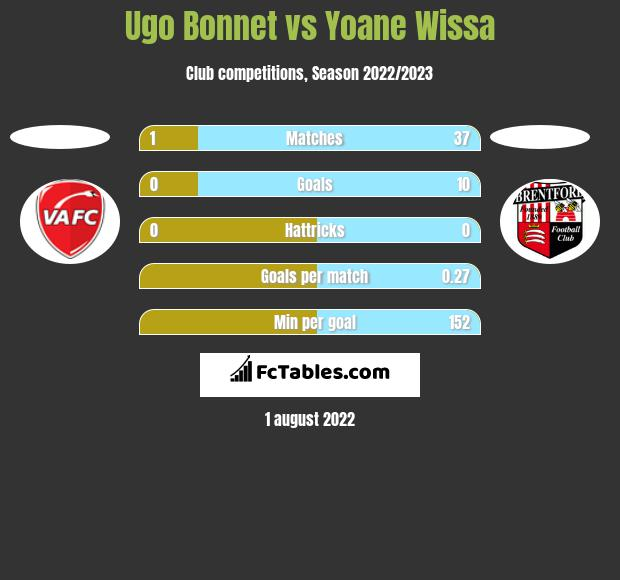 Ugo Bonnet vs Yoane Wissa h2h player stats