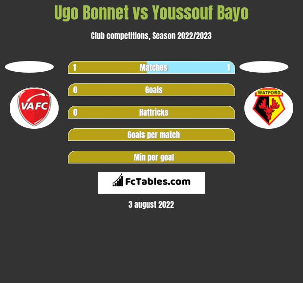 Ugo Bonnet vs Youssouf Bayo h2h player stats