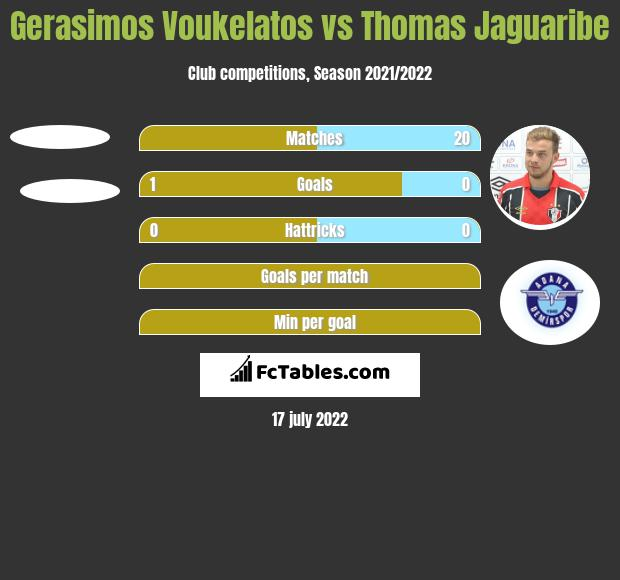 Gerasimos Voukelatos vs Thomas Jaguaribe h2h player stats