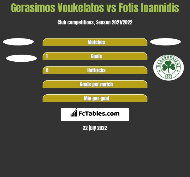 Gerasimos Voukelatos vs Fotis Ioannidis h2h player stats
