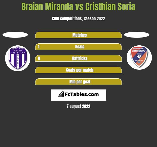 Braian Miranda vs Cristhian Soria h2h player stats